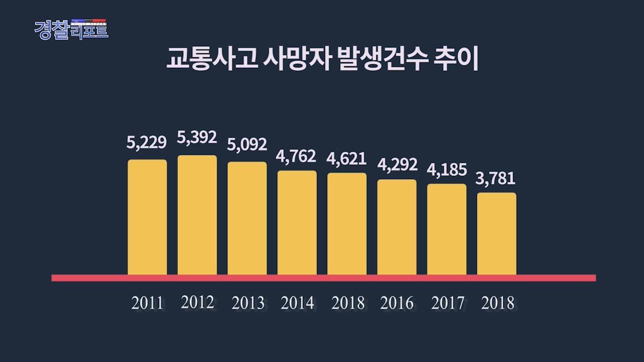 2019 상반기 체감안전도 조사결과